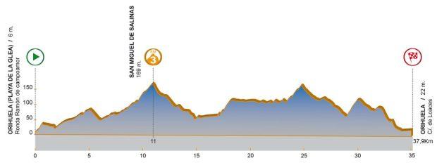 1ª etapa Volta a la Comunitat Valenciana